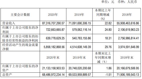 山东钢铁2020年净利7.23亿增长24.8%子公司投产达效