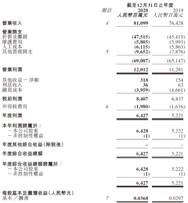 中国铁塔2020年净利润64.28亿元,同比增长23.1%
