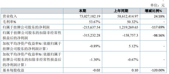 李俊华宇2020年亏损21.56万 员工工资上涨