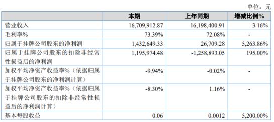 ST信隆行2020年净利增长5263.86% 销售费用减少