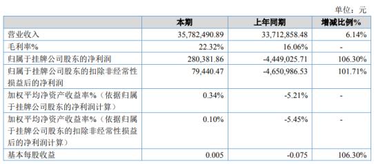 亚佳绿建2020年净利28.04万 节能建材销售加强