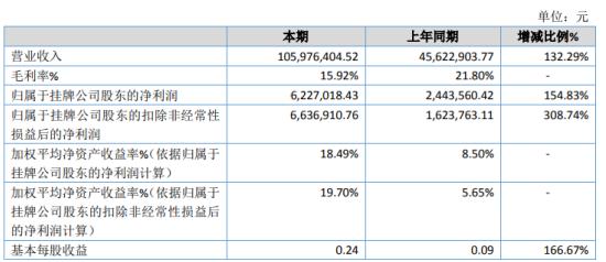 金晖股份2020年净利增长154.83% 产品销售增长