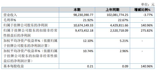 侨旺纸模2020年净利增长140.96% 研发项目减少