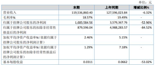 飞力夫2020年净利润下降52.96% 客户订单减少