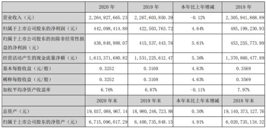 甘肃电投2020年净利4.42亿增长4.64%市场交易电量大幅增加 总经理王东洲薪酬8.6万
