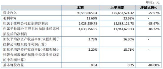 眉车股份2020年净利202.32万下滑83.67% 毛利大幅度下降