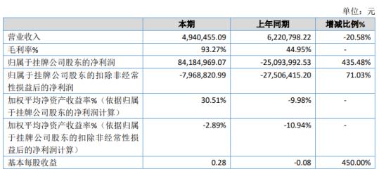 基美影业2020年净利8418.5万同比扭亏为盈 投资收益增加