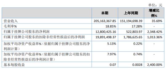 骏华农牧2020年净利1280.04万增长2348.42% 销售单价上升