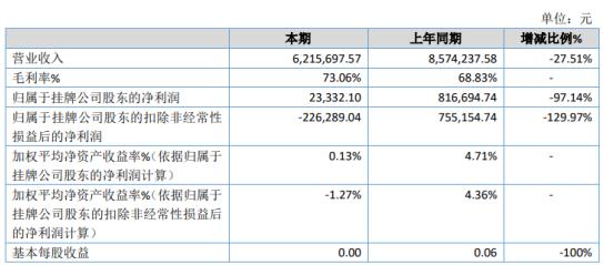 惠当家2020年净利2.33万下滑97.14% 受疫情影响业绩下滑