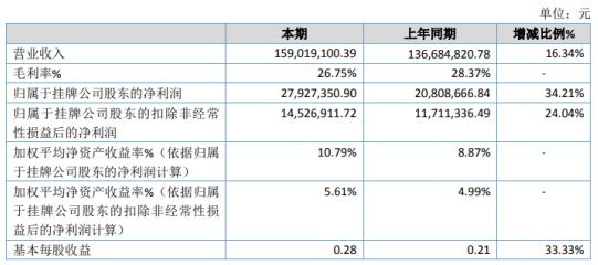 民士达2020年净利2792.74万增长34.21% 销量增加