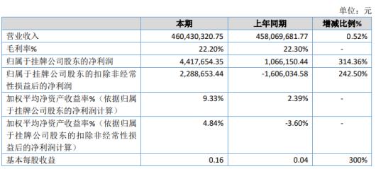 猫诚股份2020年净利441.77万增长314.36% 商品毛利率提升