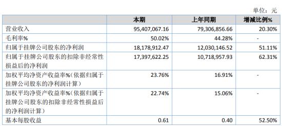 琥珀股份2020年净利1817.89万增长51.11% 公司各大类产品均有增长