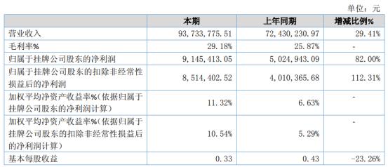 钢研功能2020年净利914.54万增长82% 产品销售规模持续增长