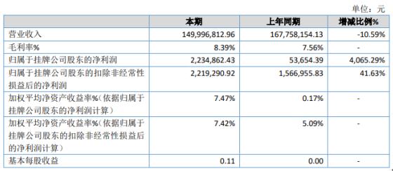 海鹰科技2020年净利223.49万增长4065.29% 主要原料pvc树脂价格低