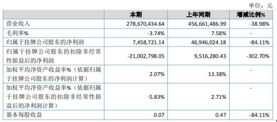 运泰发展2020年净利745.87万下滑84.11% 客运收入大幅下滑