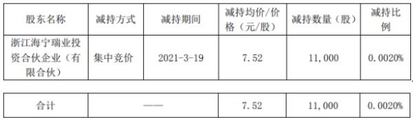 众业达控股股东的一致行动人瑞业减持1.1万股 套现8.27万