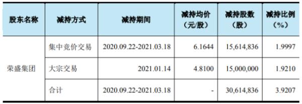 天原股份股东荣盛集团减持3061.48万股 套现约1.68亿