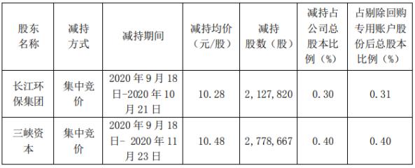节能国祯2名股东合计减持490.65万股 套现合计5099.44万