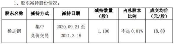 恒锋信息董事副总裁杨志钢减持1100股 套现2.07万