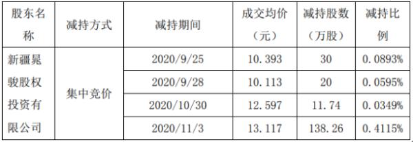 兆日科技控股股东赵军减持371万股 套现约4866.41万股