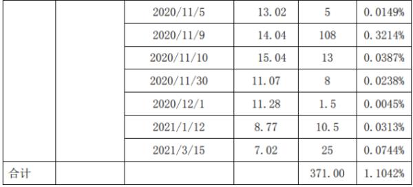 兆日科技控股股东晁骏投资减持371万股 套现约4866.41万