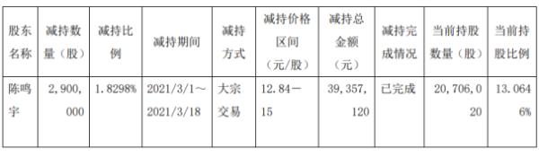 先达股份董事陈鸣宇减持290万股 套现3935.71万