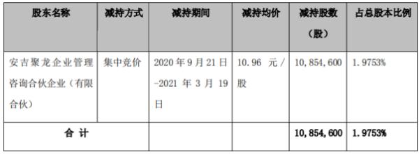 聚龙股份股东安吉聚龙减持1085.46万股 套现1.19亿