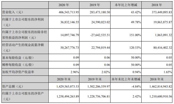 金明精机2020年净利3683.21万:同比增长49.78% 销售费用下滑