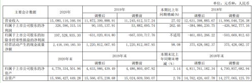 时代新材2020年净利3.27亿同比增长262.46%