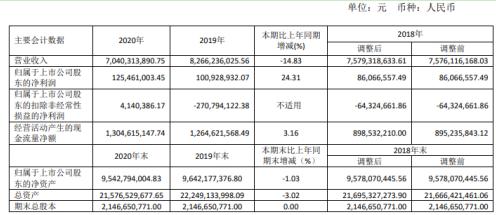 中远海特2020年净利1.25亿同比增长24.31%运输成本减少