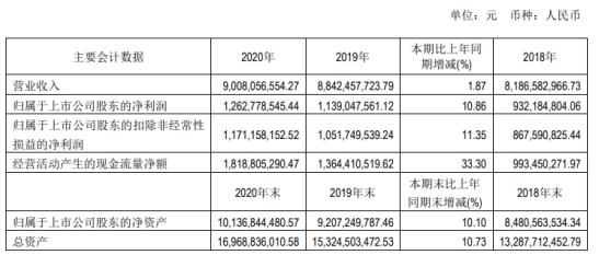 新华文轩2020年净利12.6亿增长11%教育服务业务收入增长