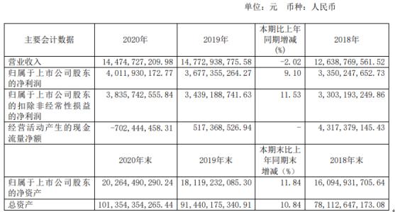 陆家嘴2020年净利润40.12亿 同比下降9.1%