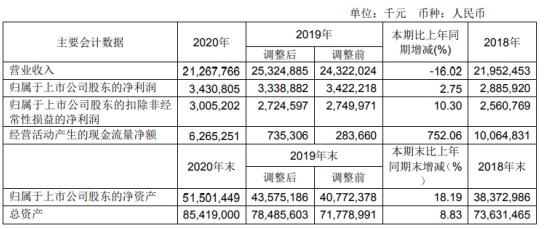 宁波港2020年净利34.31亿增长2.75%港口生产逆势增长