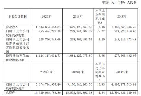 武汉控股2020年净利2.55亿同比增长2.27% 污水处理量增加