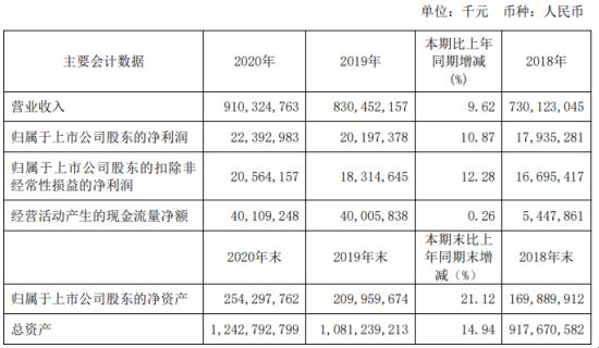 中国铁建2020年净利223.93亿增长10.87% 境内新签合同额增长