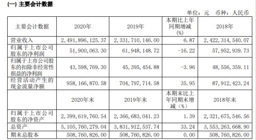 光电股份2020年净利5190万同比减少16.22%出口销售下滑