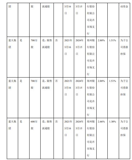 蓝天燃气控股股东蓝天集团合计质押2700万股 用于补充流动资金
