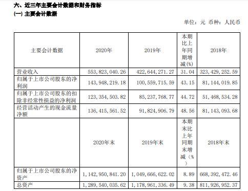 普门科技2020年净利1.44亿增长43.15%产品竞争力持续加强 董事长刘先成薪酬79.84万