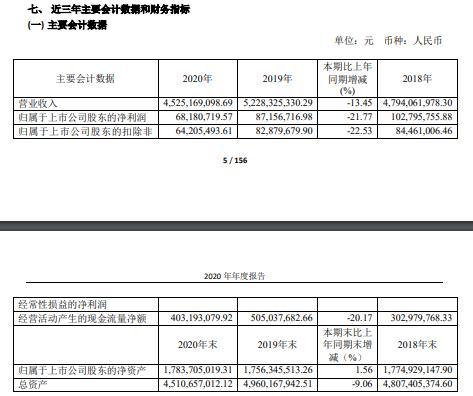 北巴传媒2020年净利6818.07万各业务板块业务量下滑 总经理阎广兴薪酬88.69万