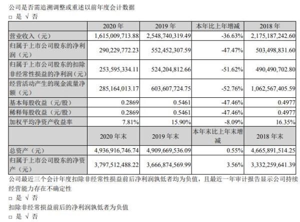 深深房A2020年净利2.9亿项目建设扎实推进 总经理唐小平薪酬115.02万