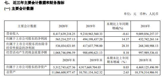 紫江企业2020年净利5.65亿太古可口可乐系统实现业务增长 副董事长郭峰薪酬596.36万