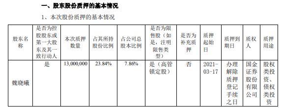 恒丰信息实际控制人魏晓彤 股权投资质押1300万股