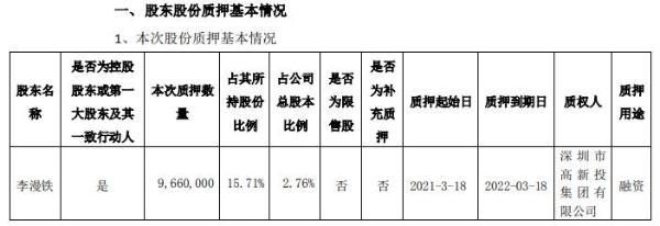 雷曼光电控股股东李漫铁质押966万股 用于融资