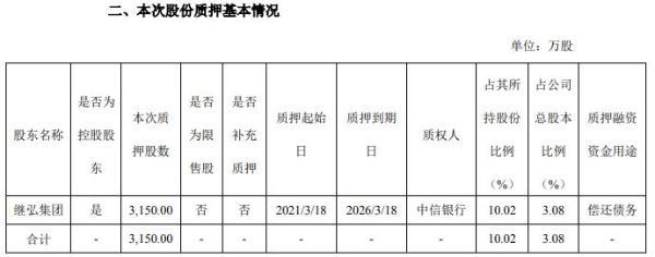 继峰股份控股股东继弘集团质押3150万股 用于偿还债务