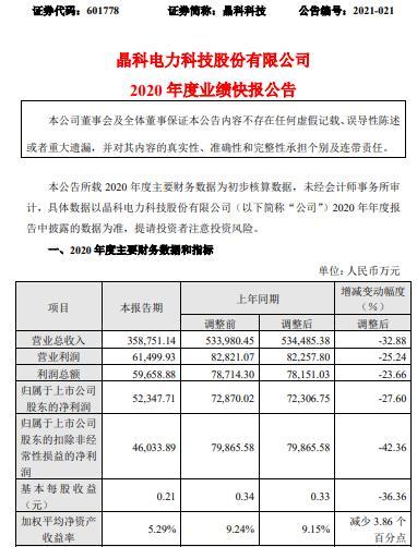 晶科科技2020年度净利5.23亿减少27.6% 光伏电站EPC业务收入下降