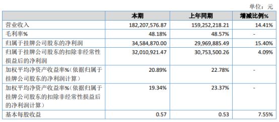 伟志股份2020年净利3458.49万增长15.4% 商务开支大幅减少