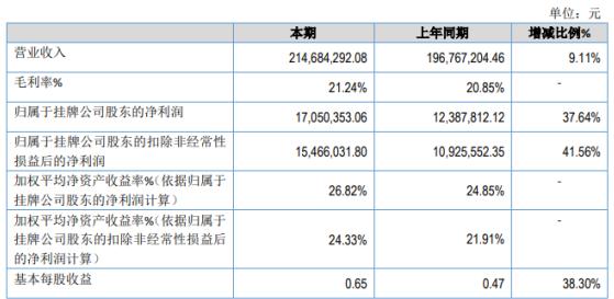 迈新科技2020年净利1705.04万增长37.64% 业务规模持续增长