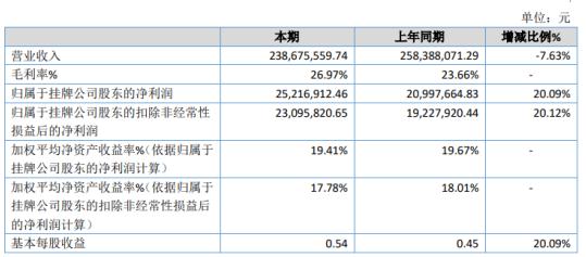 思源股份2020年净利2522万增长20% 华东地区毛利率较高