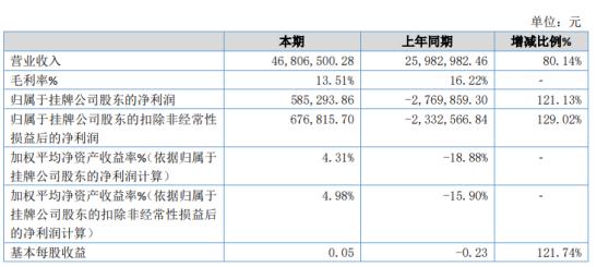 莞银股份2020年净利58.53万同比扭亏为盈 业务拓展大幅上升