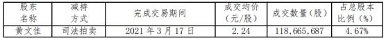 首航高科股东黄文佳被动减持1.19亿股 占总股本比例的4.67%